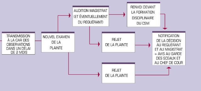 plainte_schemafinal2.jpg